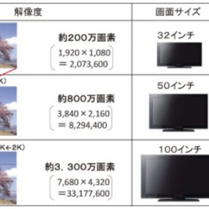 これまでのテレビとは何が違う?4Kテレビのメリットとは